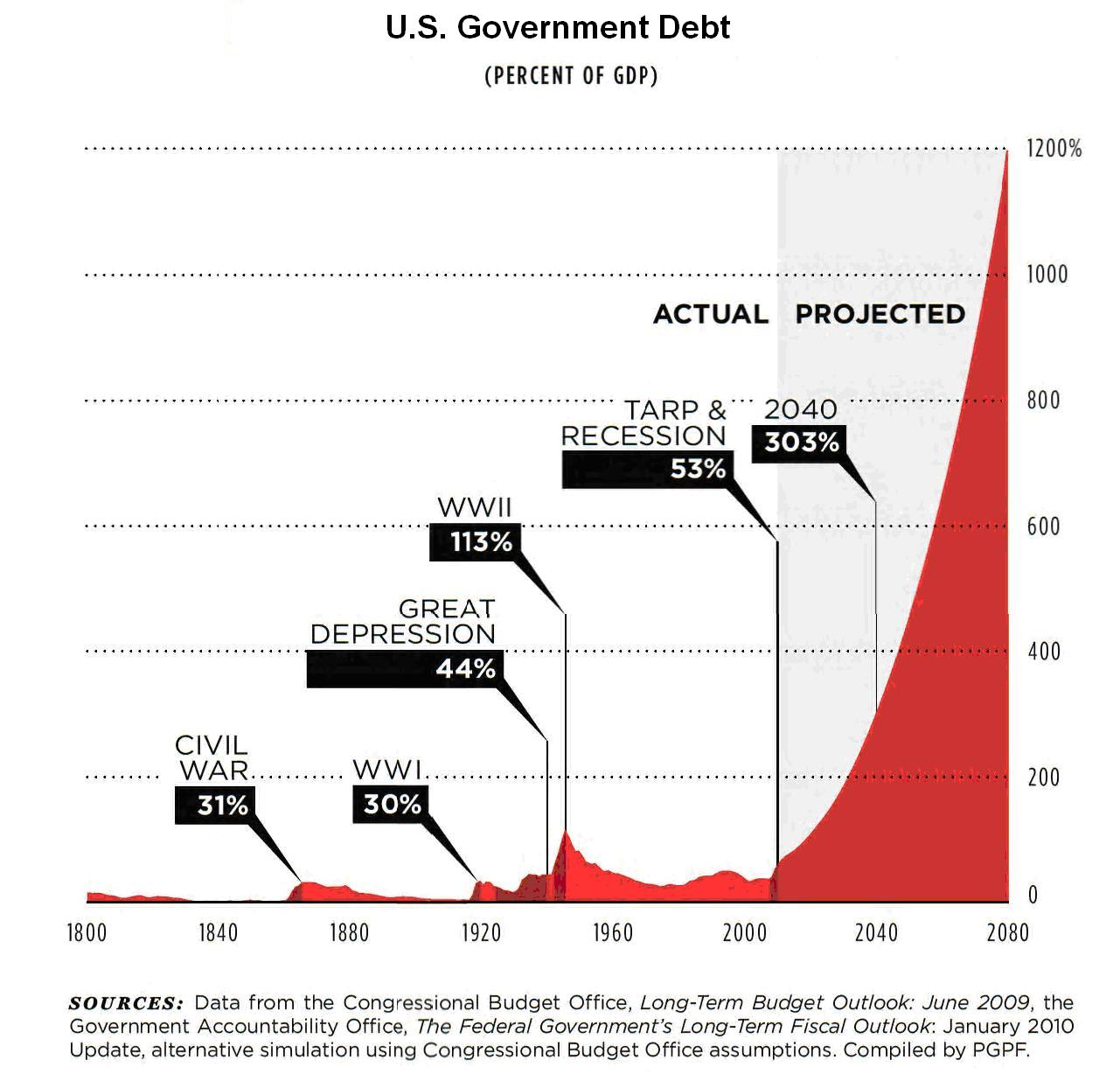us debt projections The us economic outlook is expansion for 2018 and beyond and some may default on their debt top 9 economic predictions for the next 10 years.